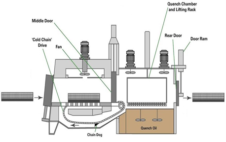 Sealed Quench Furnace - side view